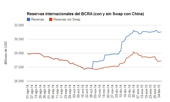 Reservas del BCRA (Con y sin Swap)